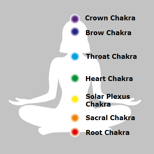 How the Meridians and Chakras Work Together?