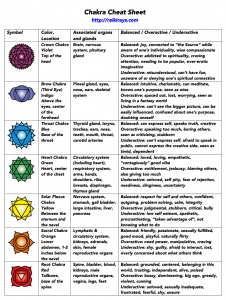 image about Free Printable Chakra Chart identified as Chakra Cheat Sheet - Reiki Rays