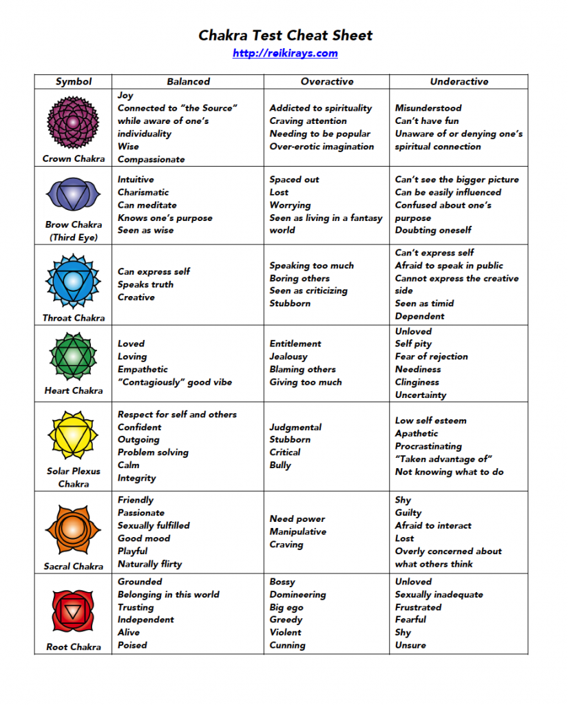 Chakra Test Cheat Sheet