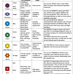 Chakras Colors Cheat Sheet