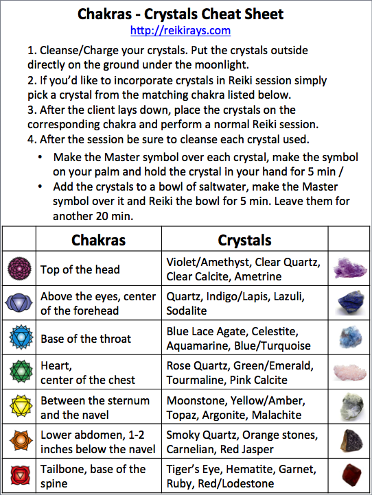 Chakras and Crystals Cheat Sheet