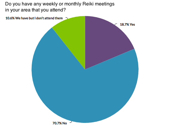 Reiki Survey Meetings