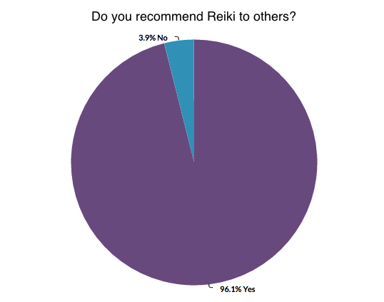 Reiki Survey Recommend