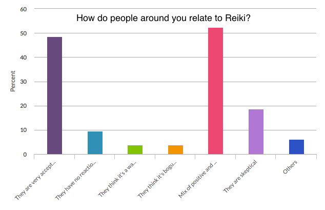 Reiki Survey Relate to Reiki