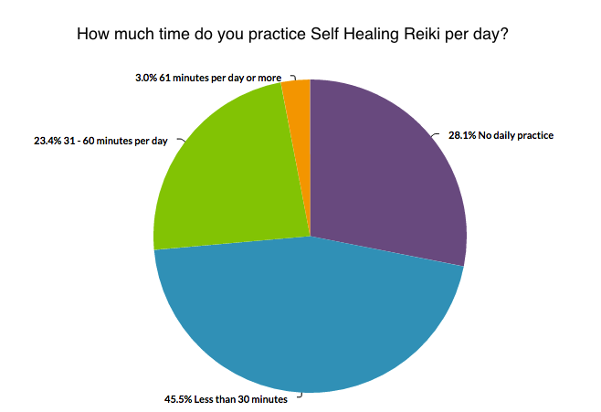 Reiki Survey Self Healing Time